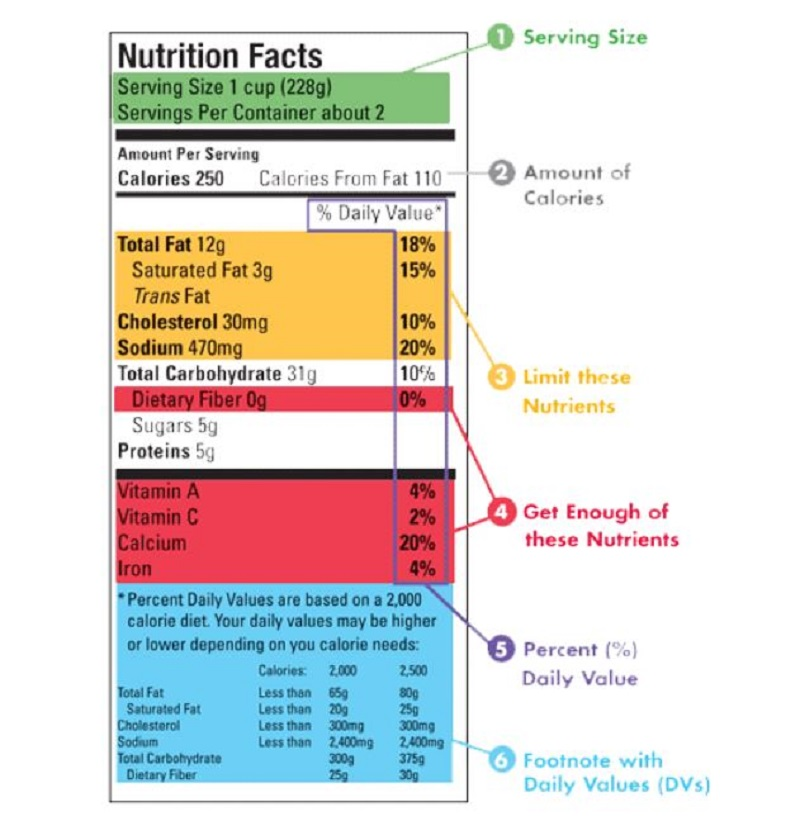 Bảng thành phần dinh dưỡng